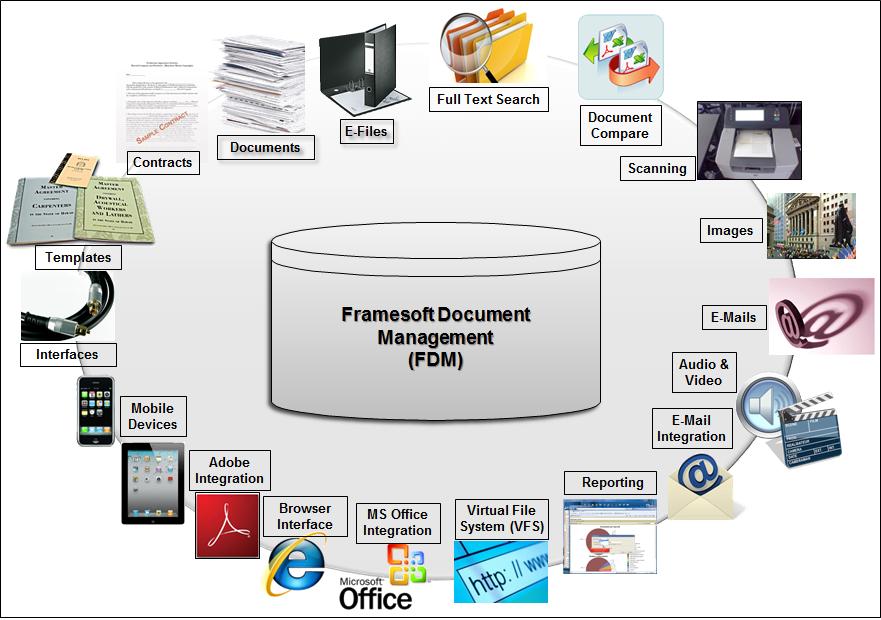 types of document