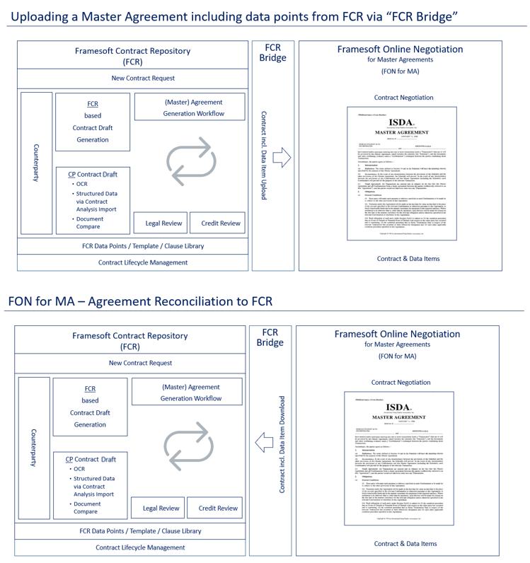 Framesoft Ag Software Applications Fon For Master Agreements
