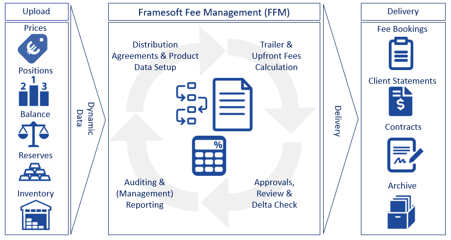 Fee Overview